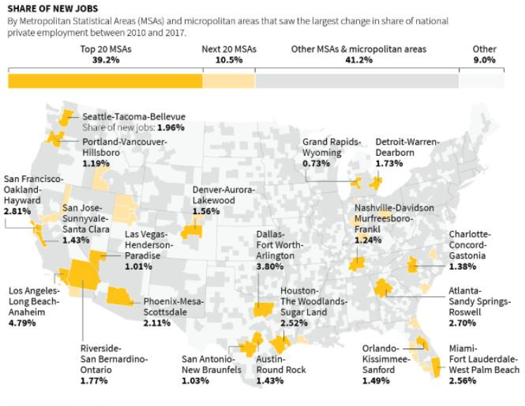 City Jobs