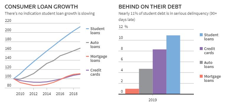 Debt and Delinquency