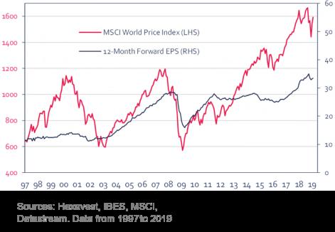 MSCI vs Price