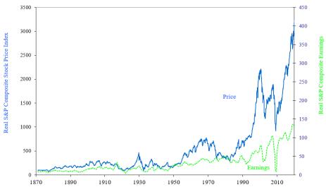 Real Price vs Earnings