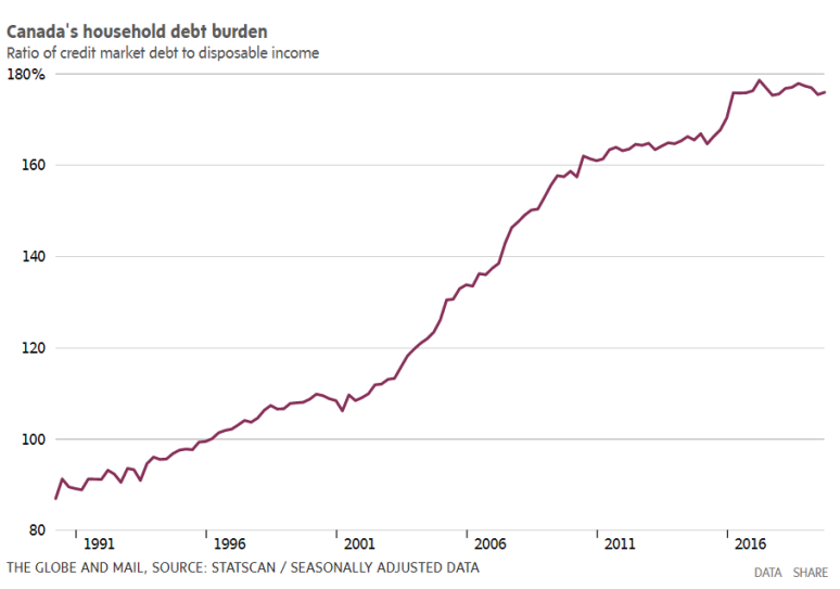 G&M Canada's Household Debt Burden