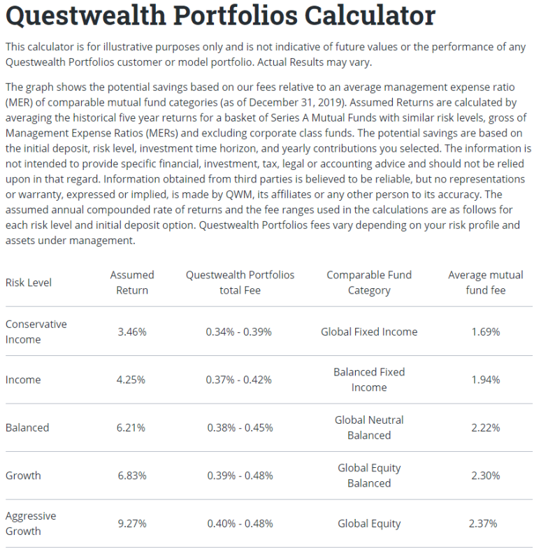 Questrade assumptions