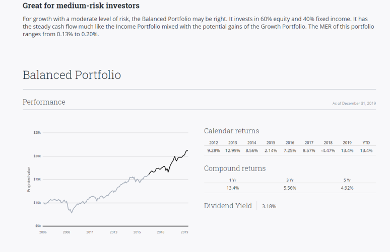 Questrade Balanced Portfolio Performance