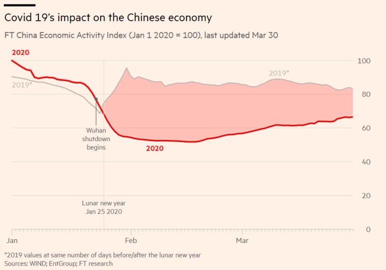 Covid-19 CHina Economy