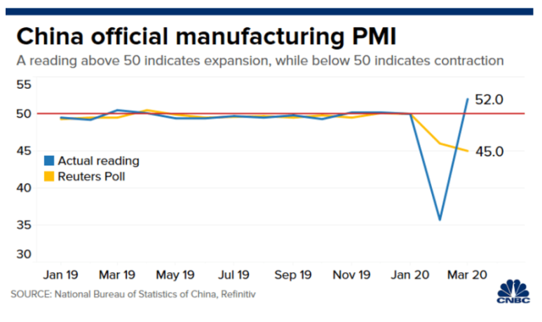 PMI China March