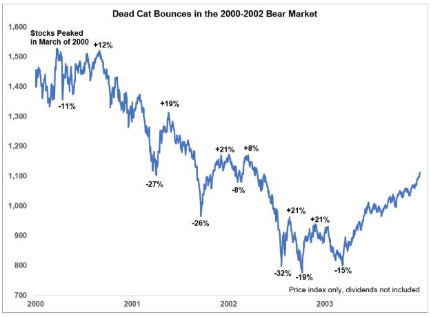2000 downturn