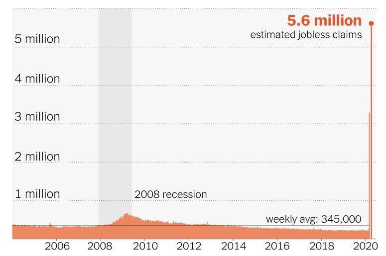 up-unemployment-claims-estimates-promo-1585760380714-superJumbo